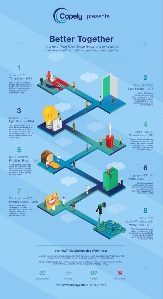 Game Changing Inventions Infographic